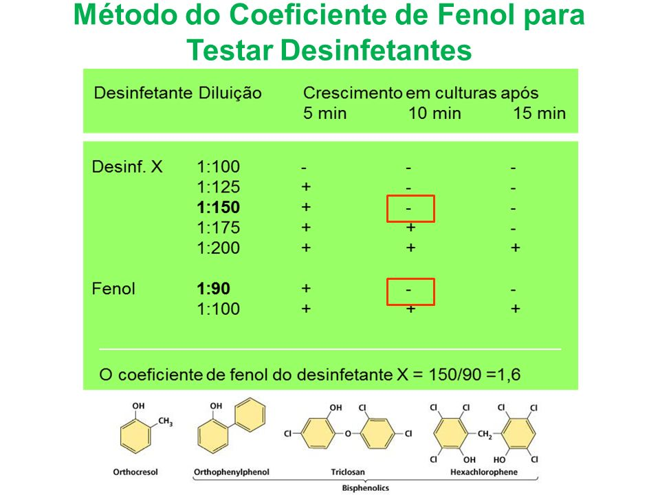 Método do Coeficiente de Fenol para