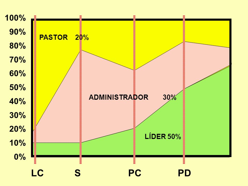PC LC S PD 100% 90% 80% 70% 60% 50% 40% 30% 20% 10% 0% PASTOR 20%