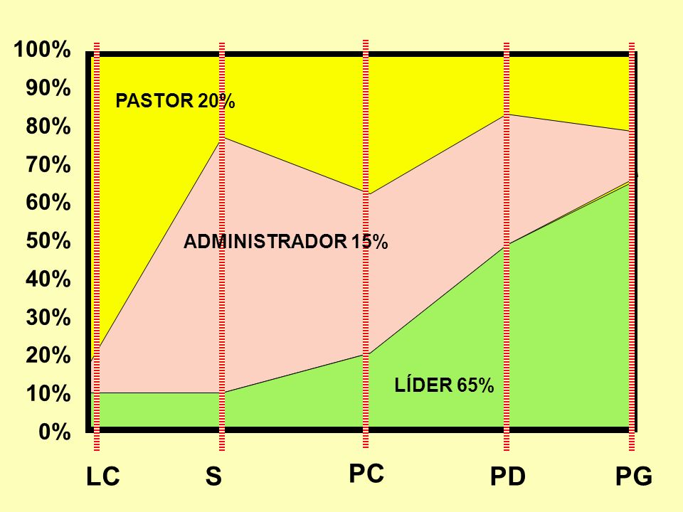 PC LC S PD PG 100% 90% 80% 70% 60% 50% 40% 30% 20% 10% 0% PASTOR 20%