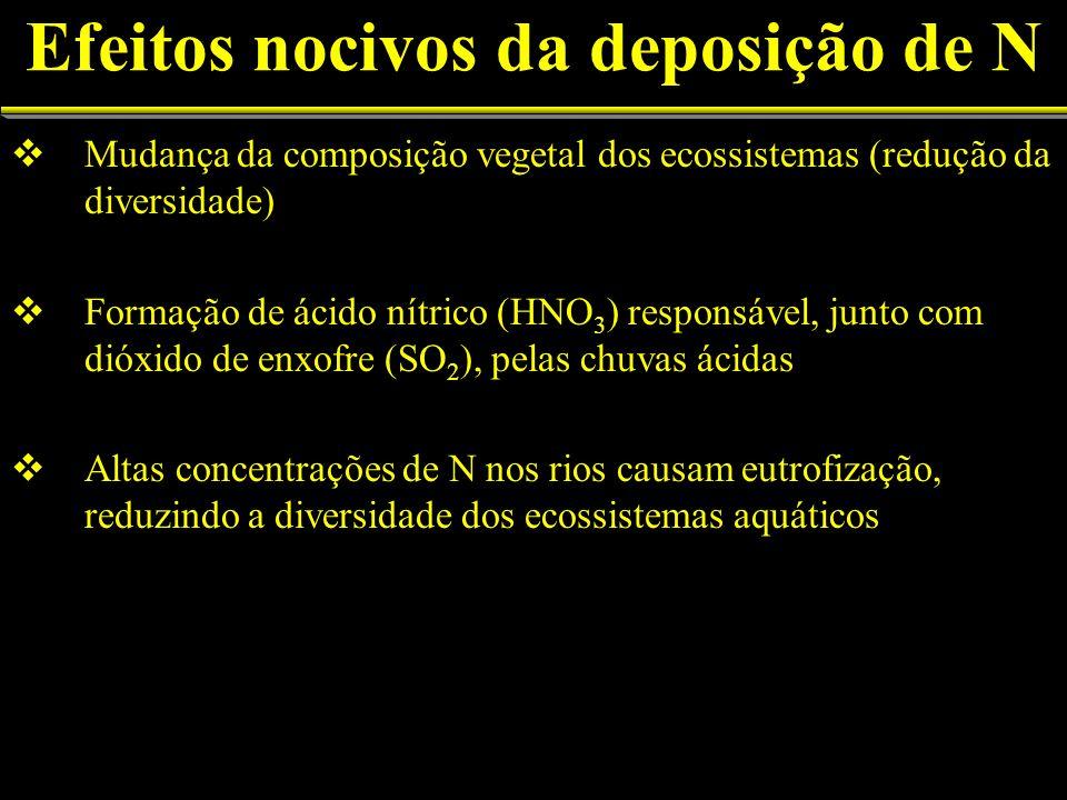 Efeitos nocivos da deposição de N