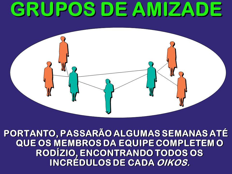 GRUPOS DE AMIZADEPORTANTO, PASSARÃO ALGUMAS SEMANAS ATÉ QUE OS MEMBROS DA EQUIPE COMPLETEM O RODÍZIO, ENCONTRANDO TODOS OS INCRÉDULOS DE CADA OIKOS.