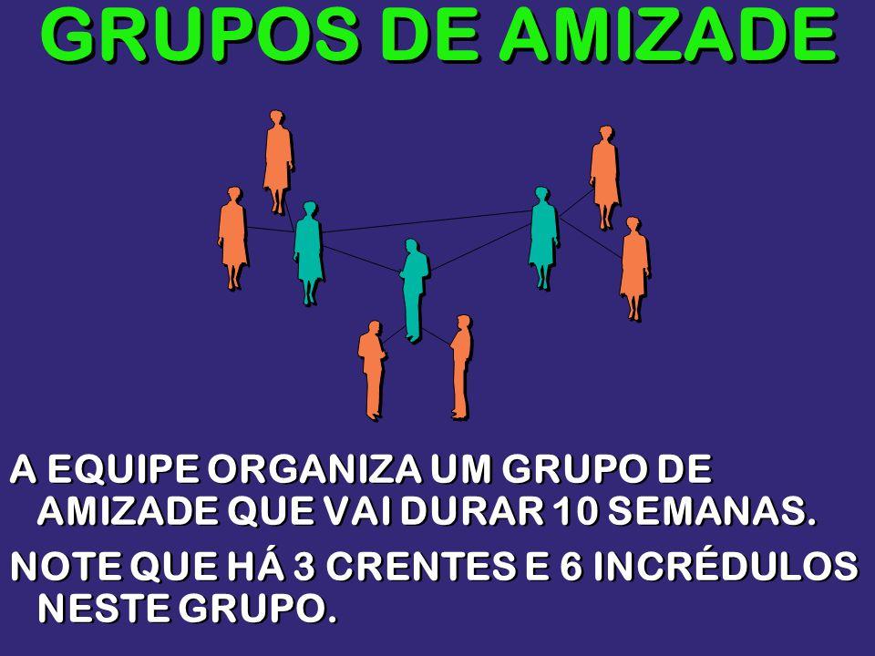GRUPOS DE AMIZADEA EQUIPE ORGANIZA UM GRUPO DE AMIZADE QUE VAI DURAR 10 SEMANAS.