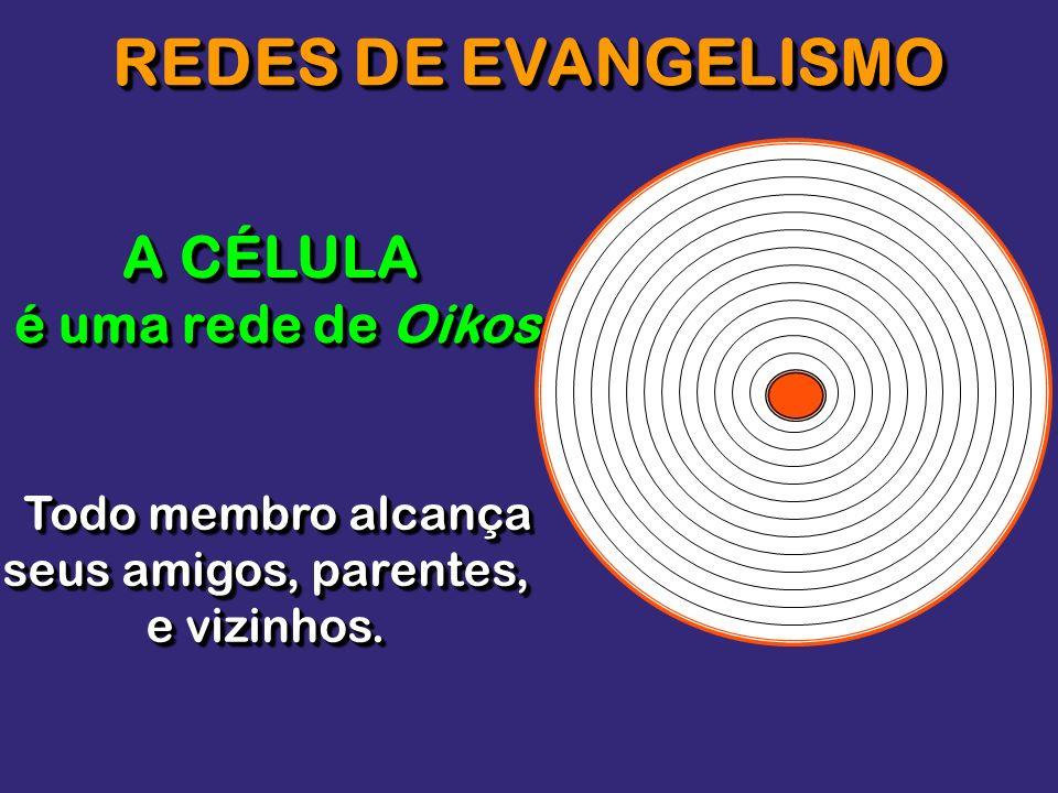 REDES DE EVANGELISMO A CÉLULA é uma rede de Oikos Todo membro alcança