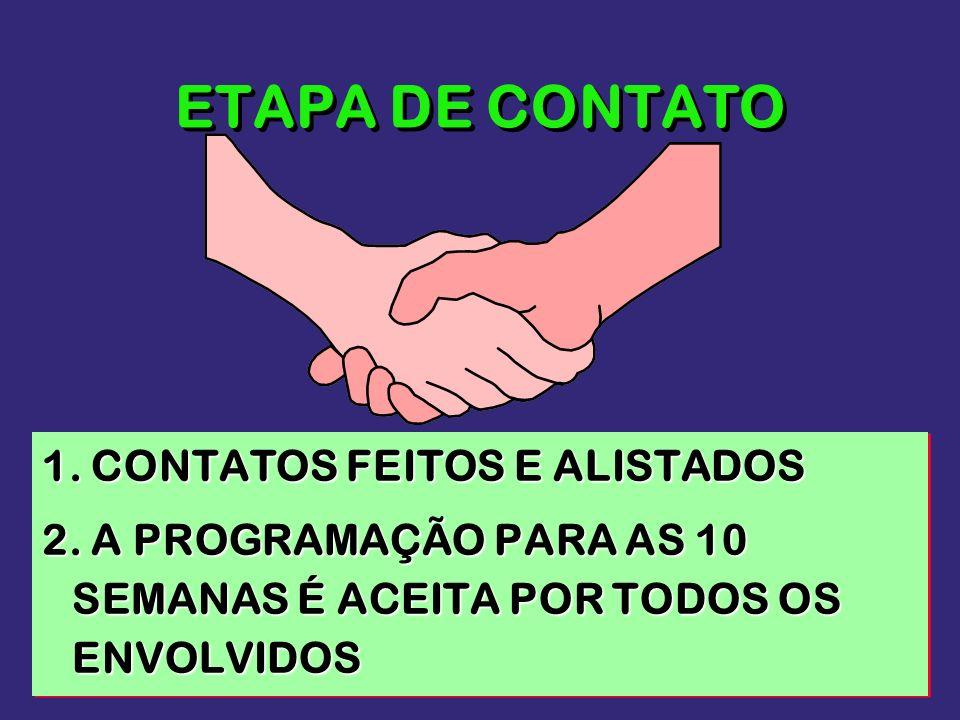 ETAPA DE CONTATO 1. CONTATOS FEITOS E ALISTADOS