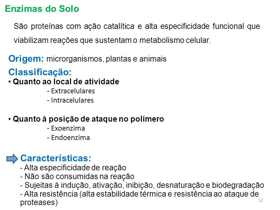 Origem: microrganismos, plantas e animais Classificação: