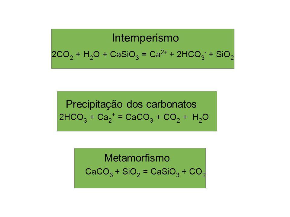 Intemperismo Precipitação dos carbonatos Metamorfismo