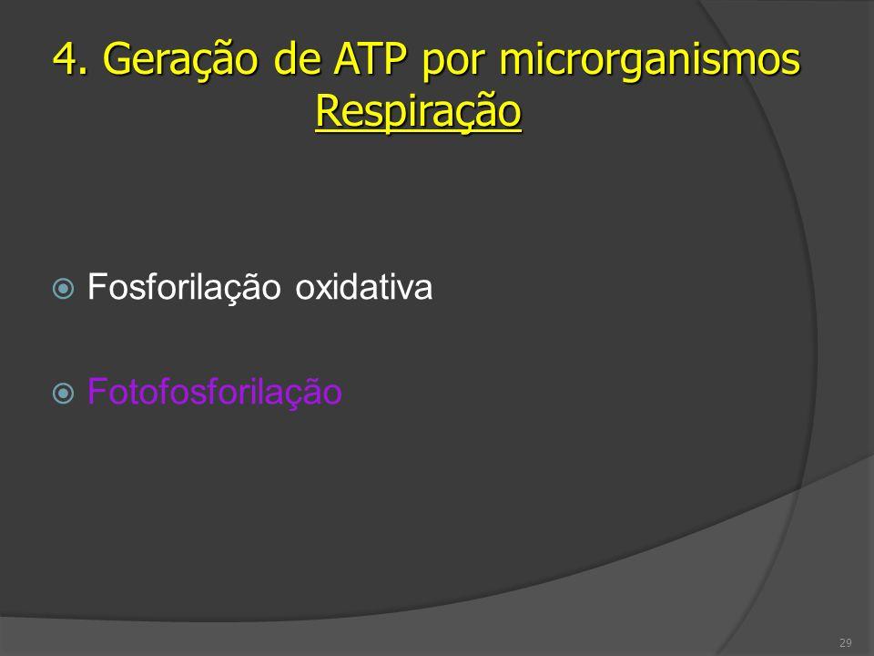 4. Geração de ATP por microrganismos Respiração