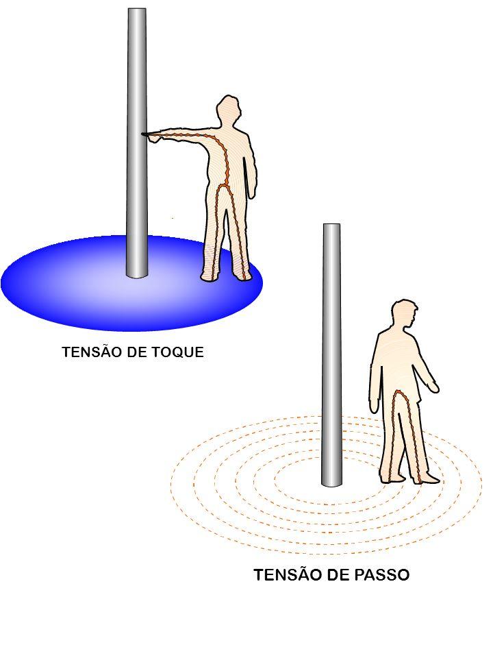 TENSÃO DE TOQUE TENSÃO DE PASSO