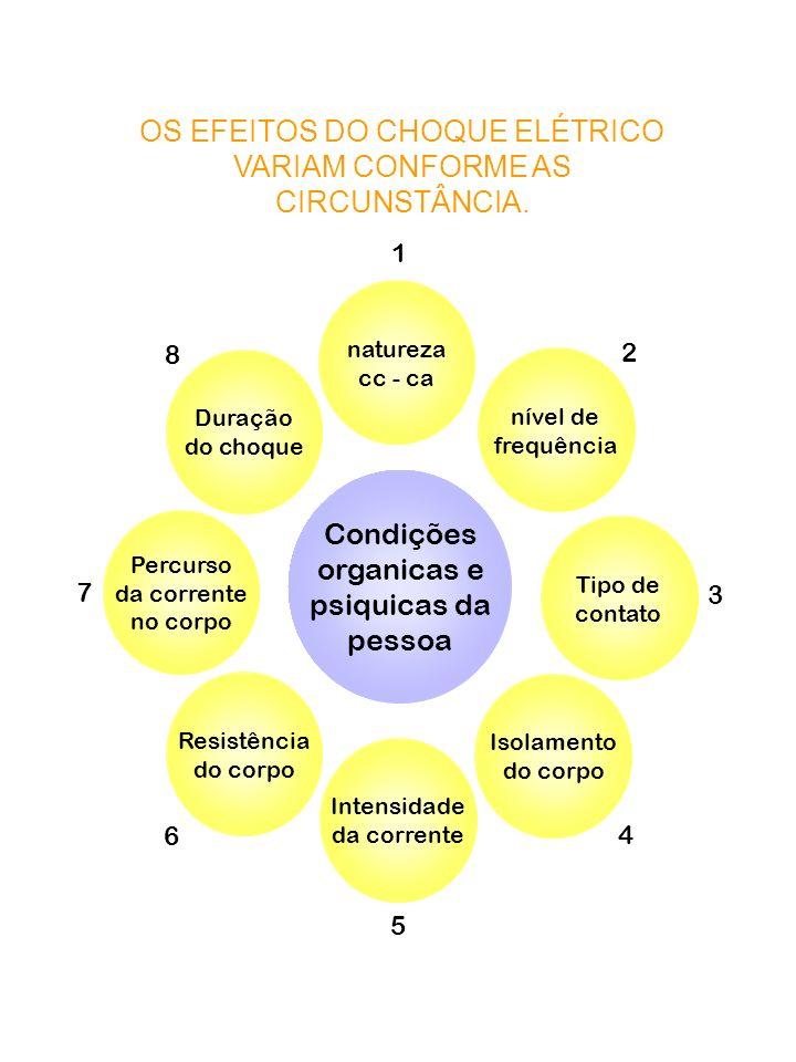 OS EFEITOS DO CHOQUE ELÉTRICO