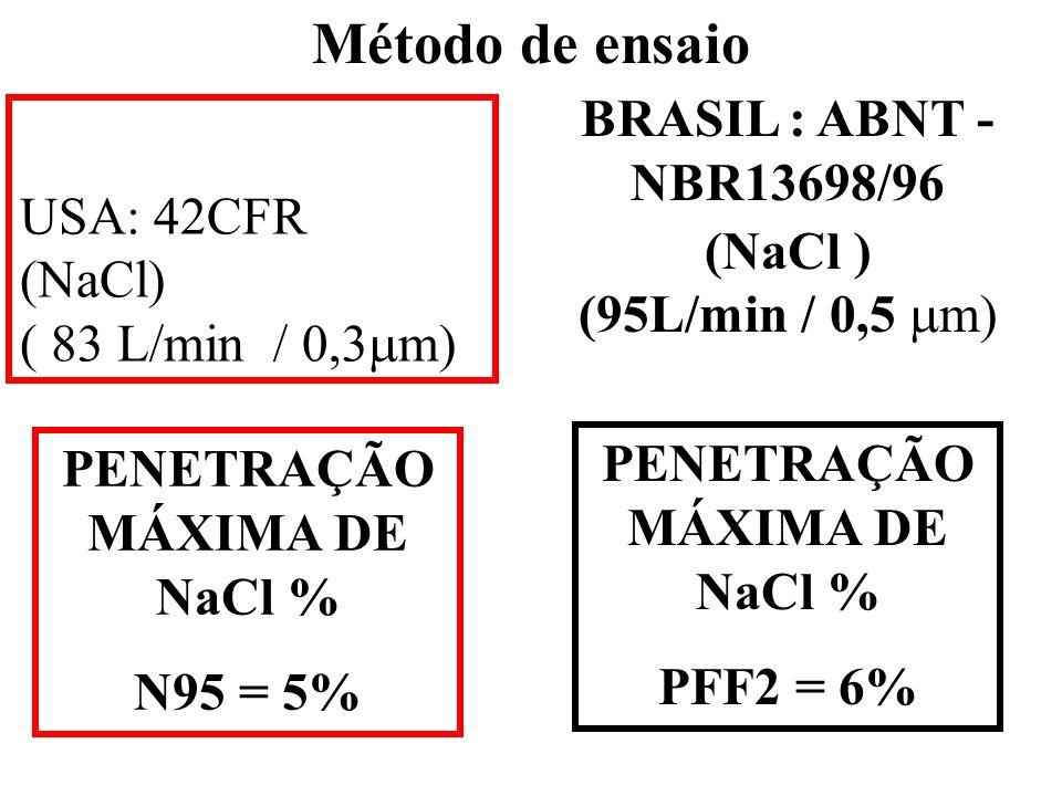 USA: 42CFR (NaCl) ( 83 L/min / 0,3m)