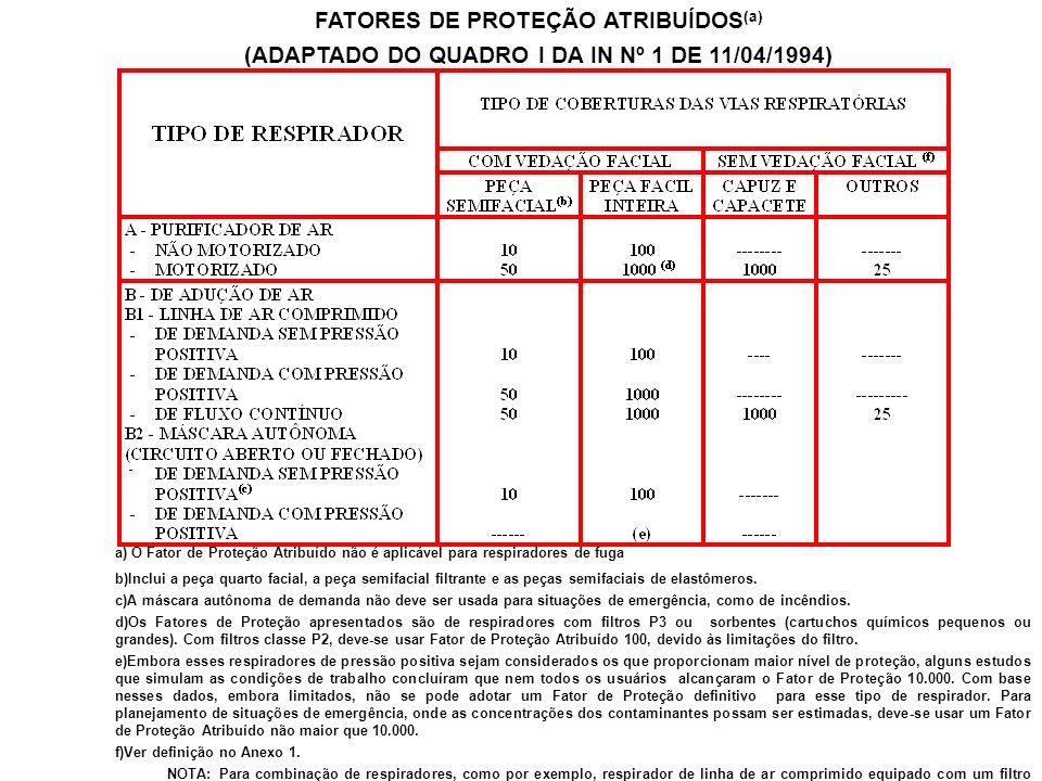 FATORES DE PROTEÇÃO ATRIBUÍDOS(a)