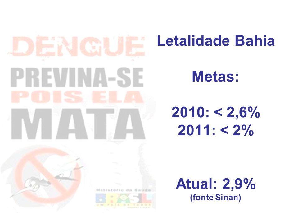 Letalidade Bahia Metas: 2010: < 2,6% 2011: < 2% Atual: 2,9%