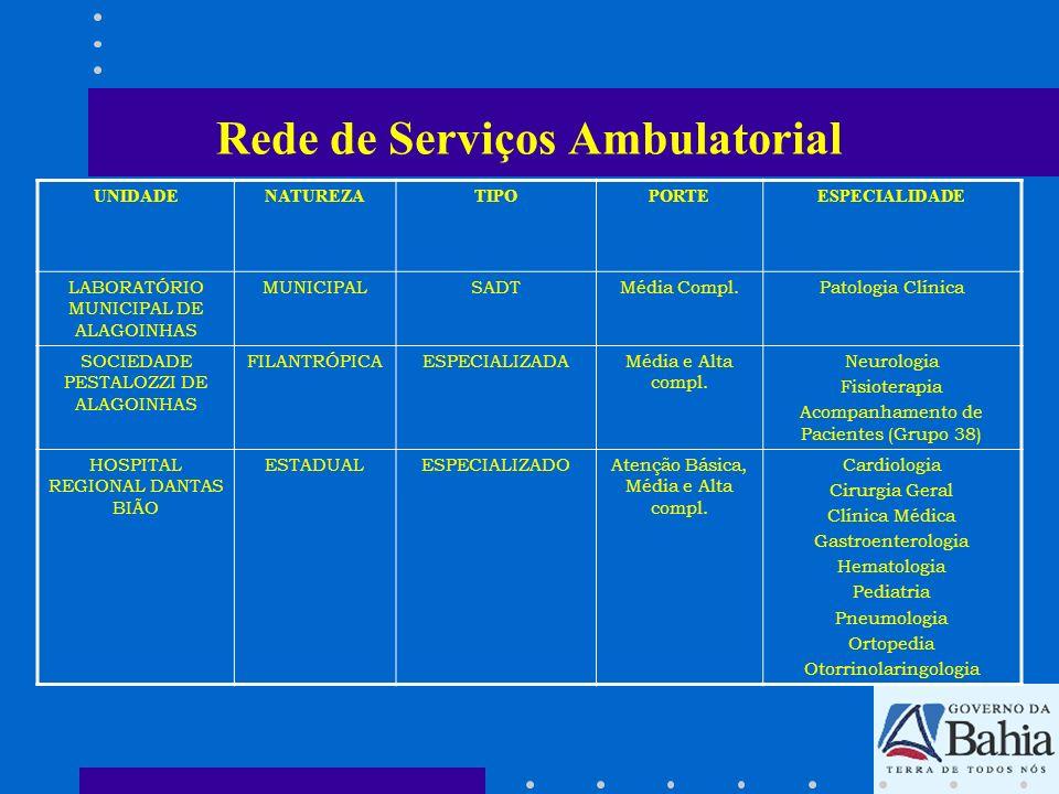Rede de Serviços Ambulatorial
