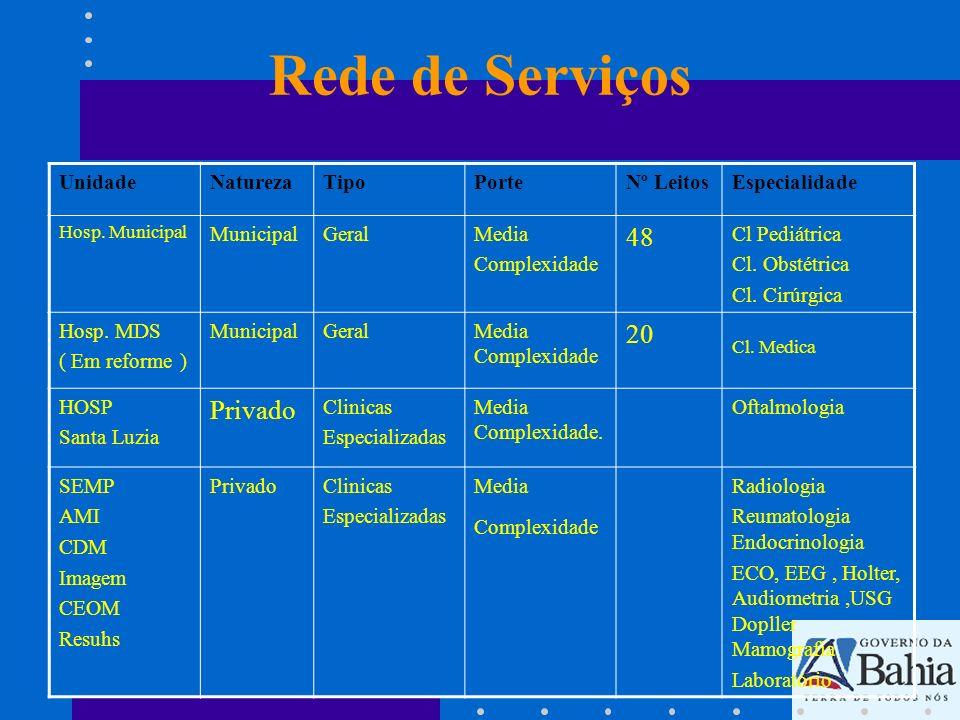 Rede de Serviços 48 20 Privado Unidade Natureza Tipo Porte Nº Leitos