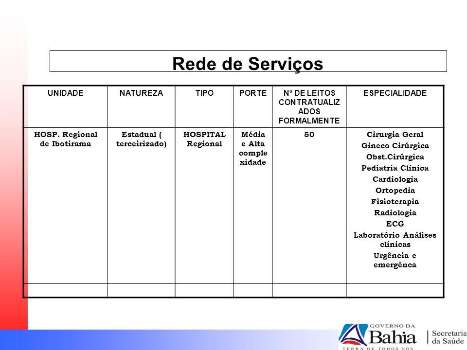 Rede de Serviços UNIDADE NATUREZA TIPO PORTE