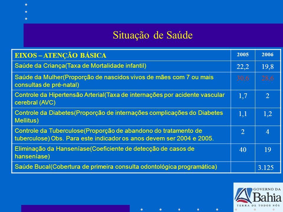 Situação de Saúde EIXOS – ATENÇÃO BÁSICA 22,2 19,8 30,6 28,6 1,7 2 1,1