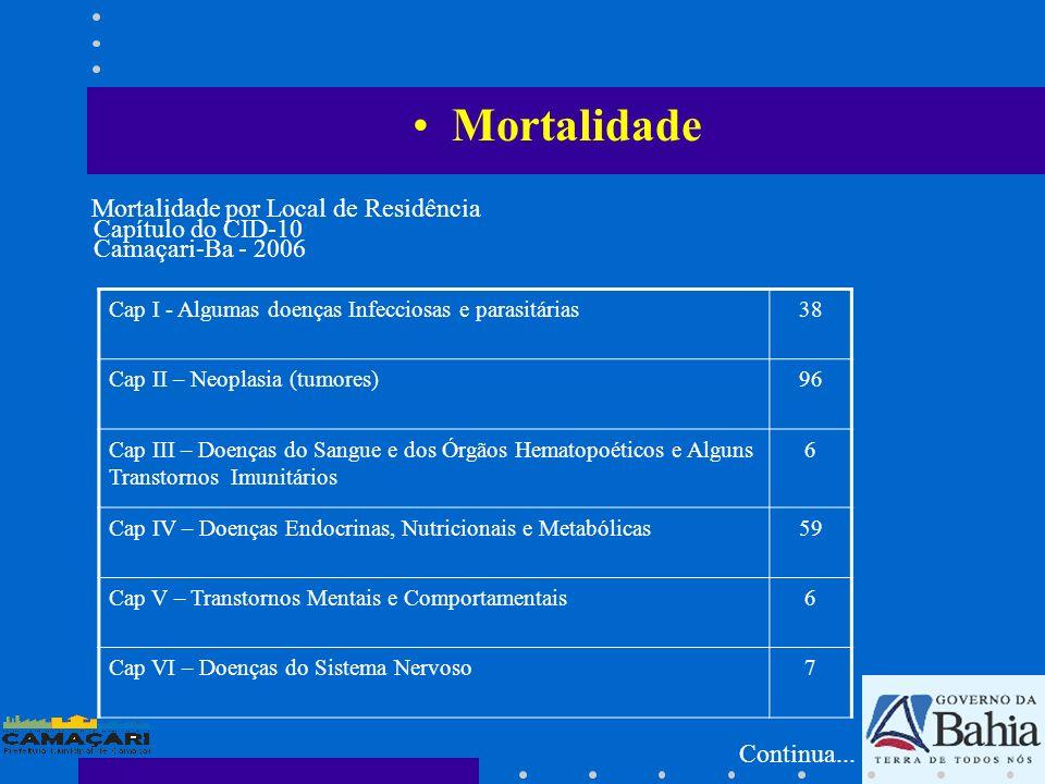 Mortalidade Mortalidade por Local de Residência Capítulo do CID-10