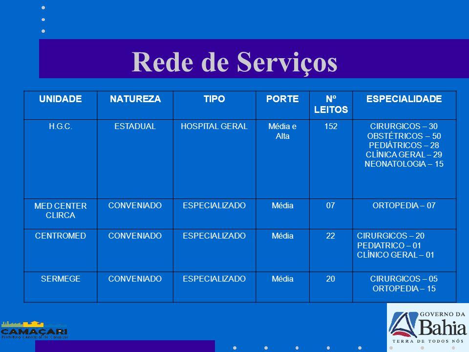 Rede de Serviços UNIDADE NATUREZA TIPO PORTE Nº LEITOS ESPECIALIDADE