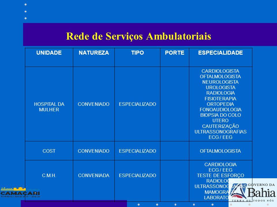Rede de Serviços Ambulatoriais