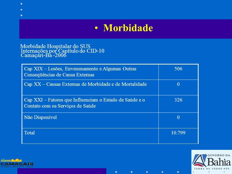 Morbidade Morbidade Hospitalar do SUS