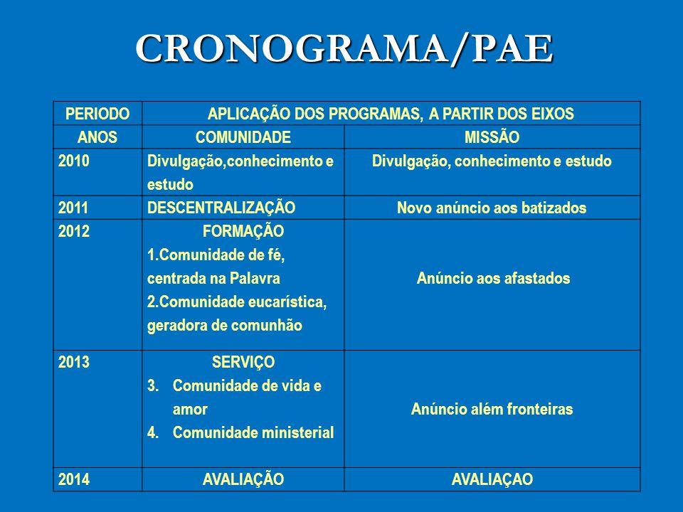 CRONOGRAMA/PAE PERIODO APLICAÇÃO DOS PROGRAMAS, A PARTIR DOS EIXOS