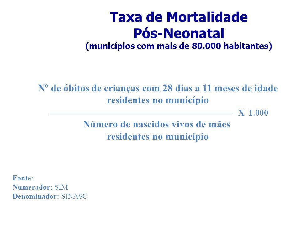 Taxa de Mortalidade Pós-Neonatal