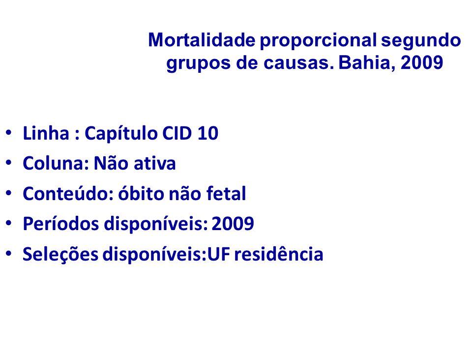Mortalidade proporcional segundo grupos de causas. Bahia, 2009