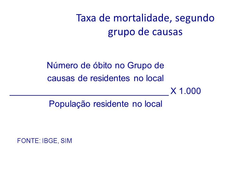 Taxa de mortalidade, segundo grupo de causas