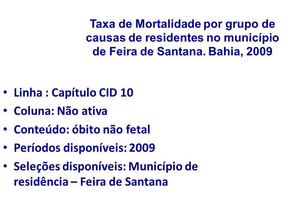 Conteúdo: óbito não fetal Períodos disponíveis: 2009