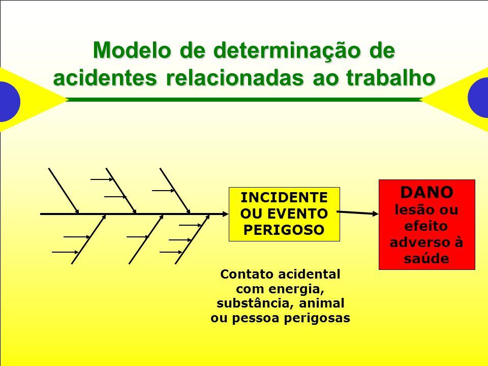 Modelo de determinação de acidentes relacionadas ao trabalho