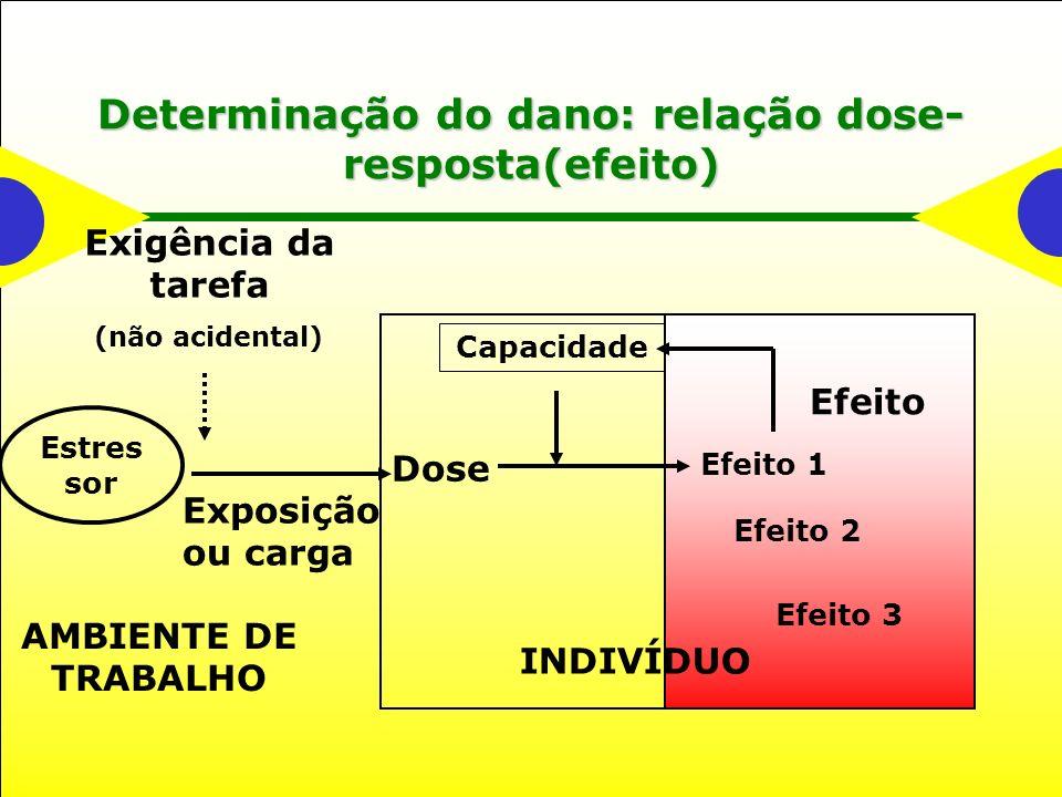 Determinação do dano: relação dose-resposta(efeito)
