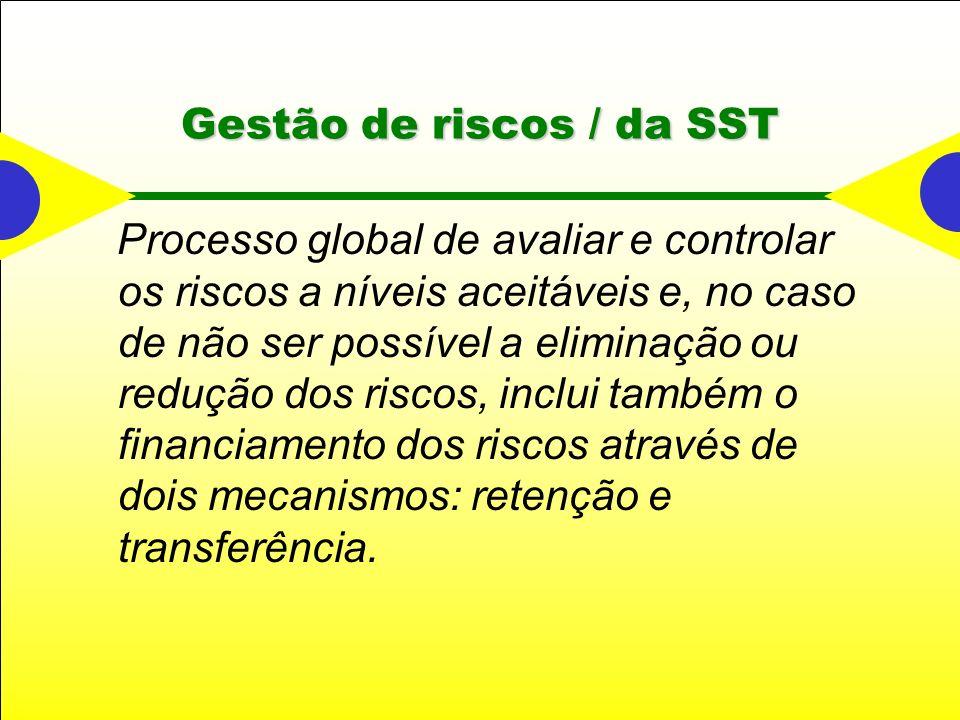 Gestão de riscos / da SST