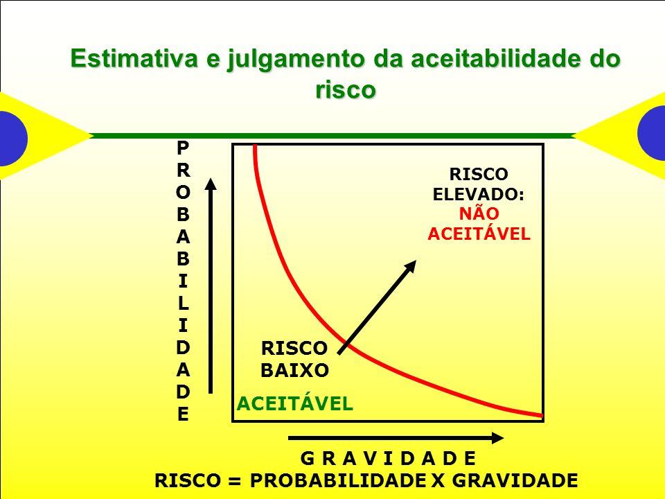 Estimativa e julgamento da aceitabilidade do risco