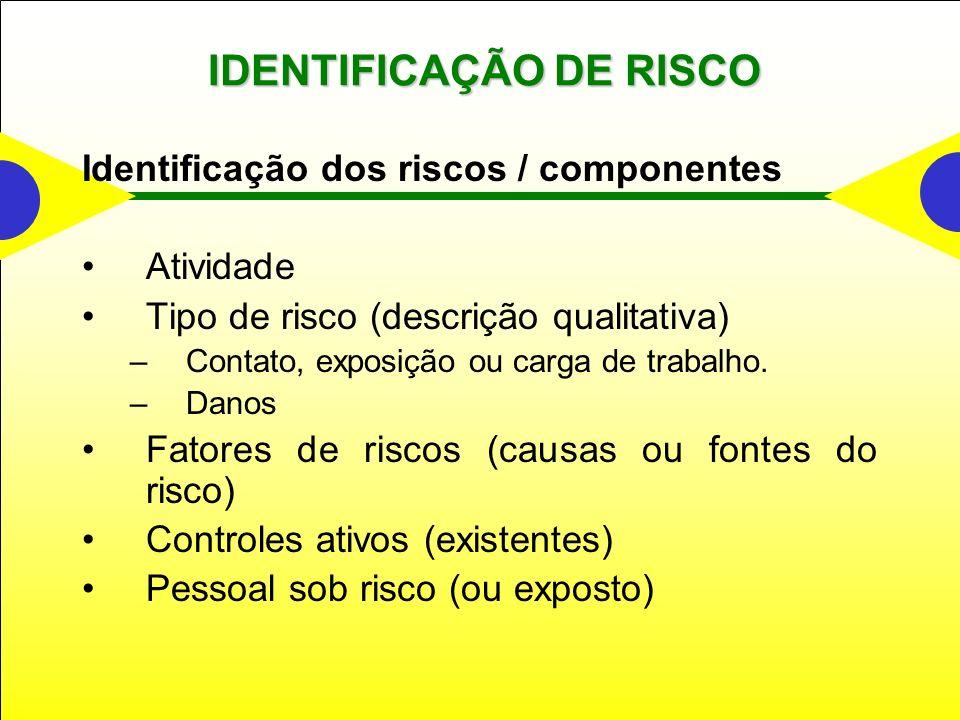 IDENTIFICAÇÃO DE RISCO