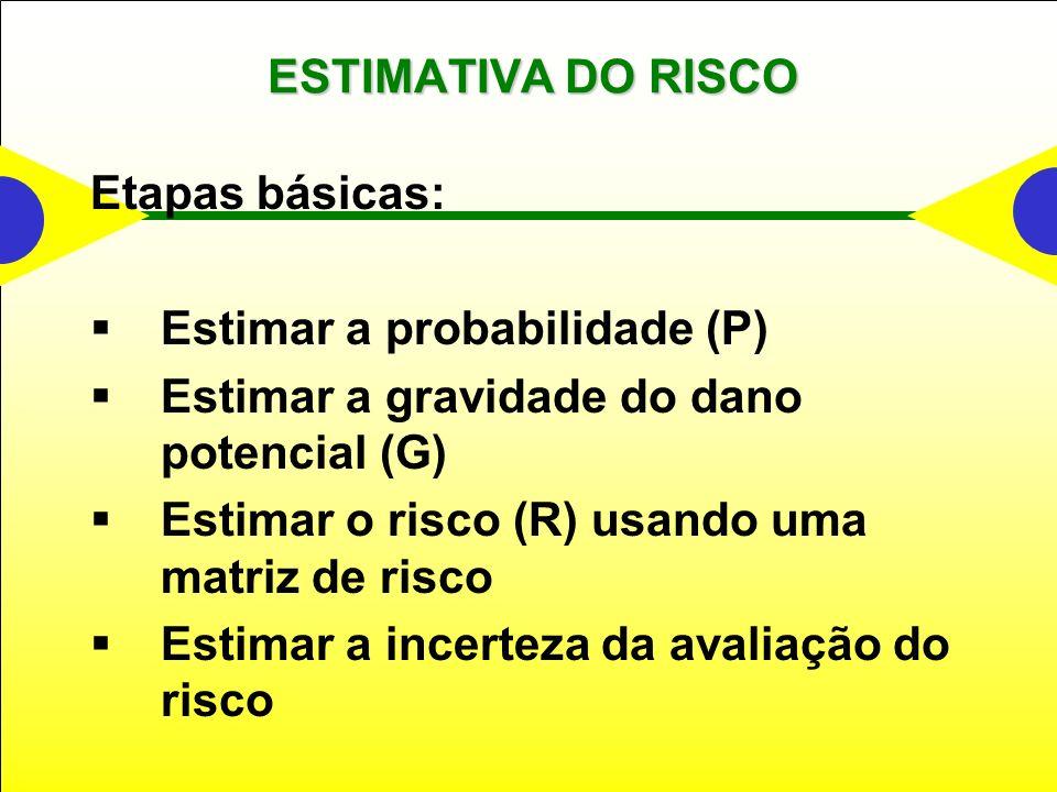 ESTIMATIVA DO RISCO Etapas básicas: Estimar a probabilidade (P) Estimar a gravidade do dano potencial (G)
