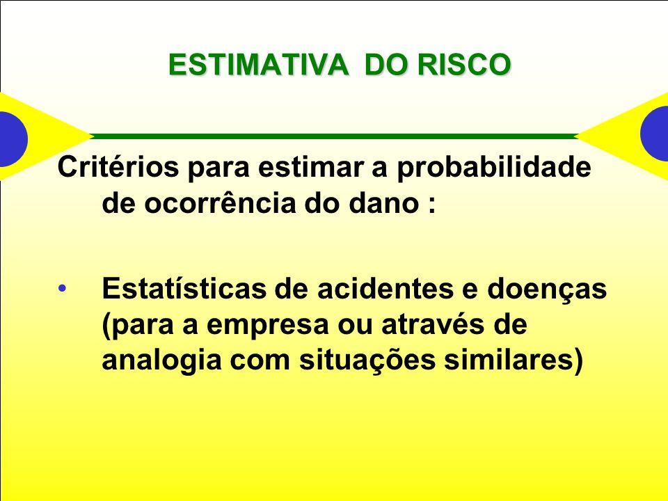 ESTIMATIVA DO RISCO Critérios para estimar a probabilidade de ocorrência do dano :