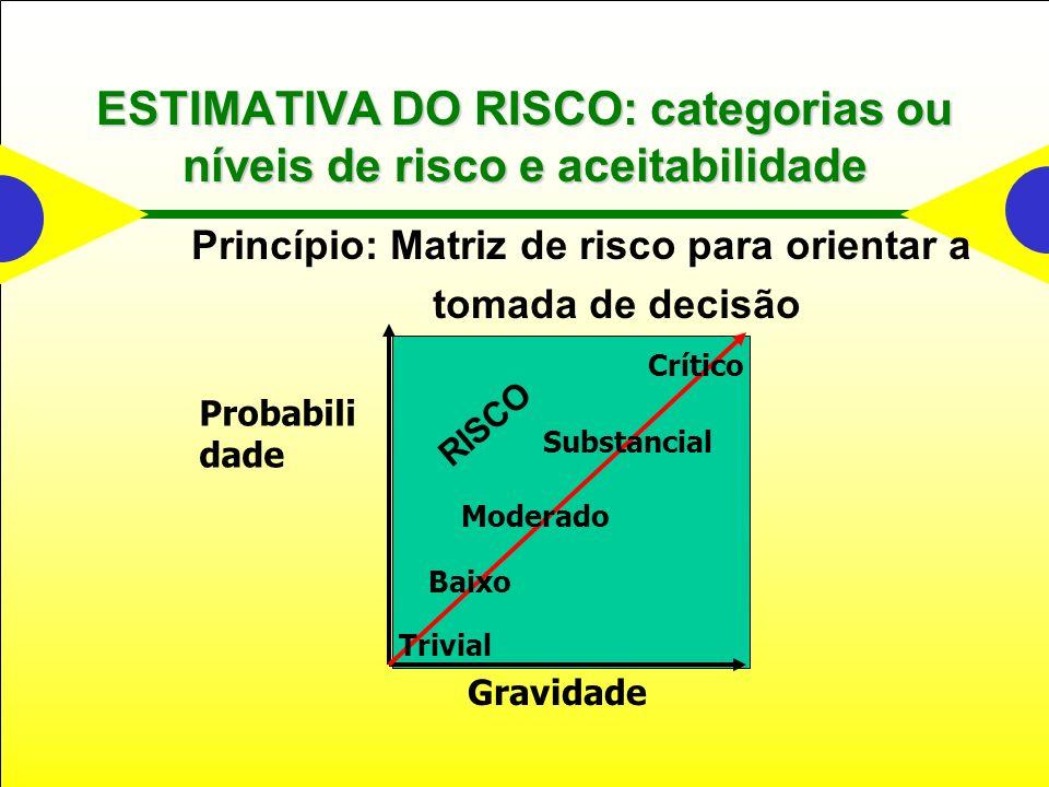 ESTIMATIVA DO RISCO: categorias ou níveis de risco e aceitabilidade
