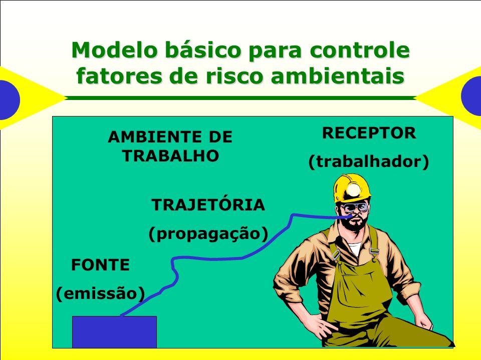 Modelo básico para controle fatores de risco ambientais