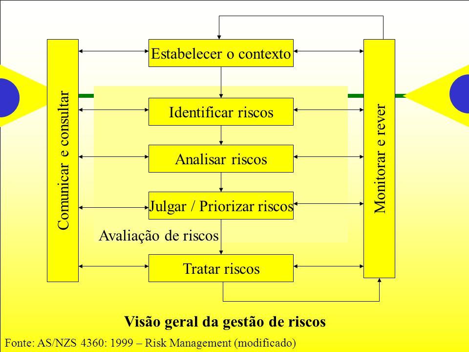 Visão geral da gestão de riscos