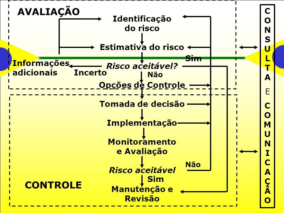 AVALIAÇÃO CONTROLE CONSULTA E COMUNICAÇÃO Identificação do risco
