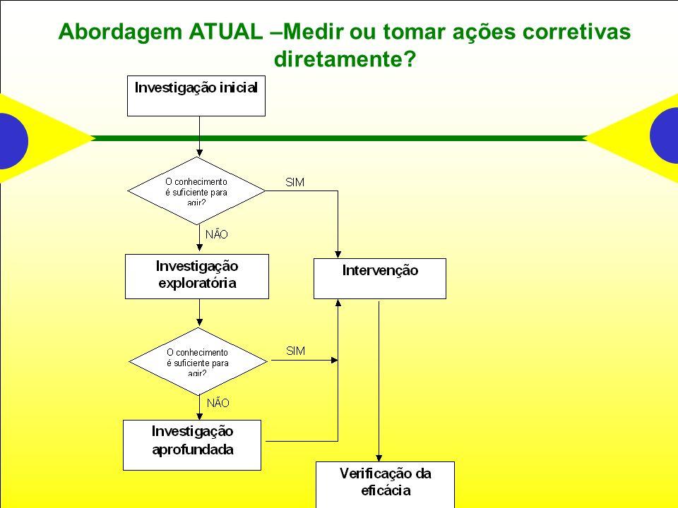 Abordagem ATUAL –Medir ou tomar ações corretivas diretamente