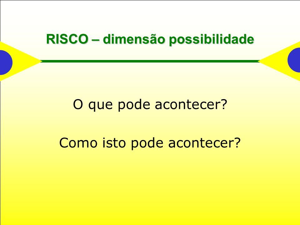 RISCO – dimensão possibilidade