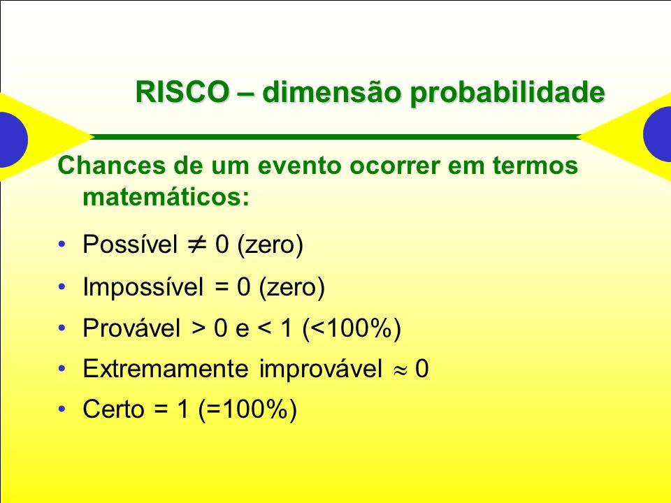 RISCO – dimensão probabilidade