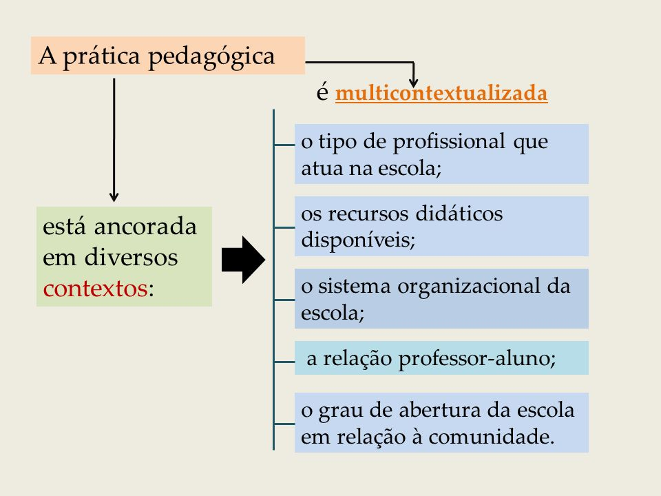 é multicontextualizada
