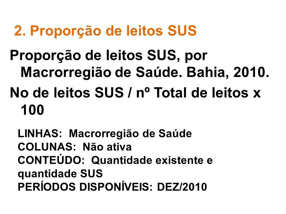2. Proporção de leitos SUS