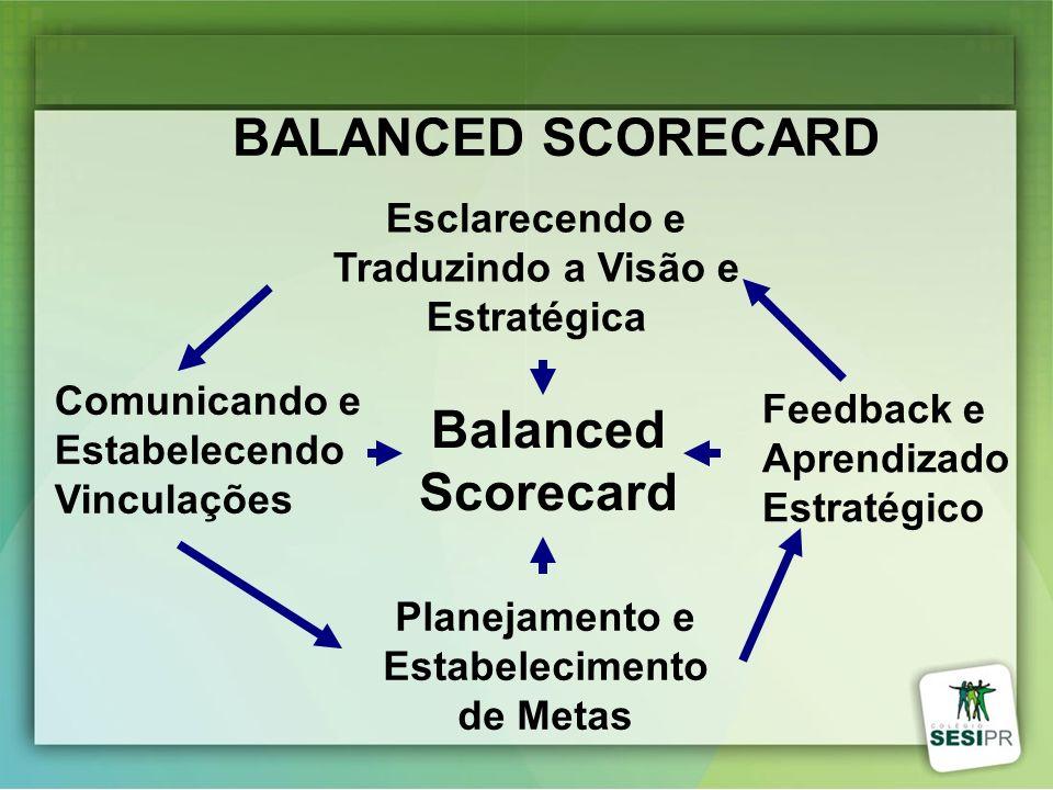 BALANCED SCORECARD Balanced Scorecard