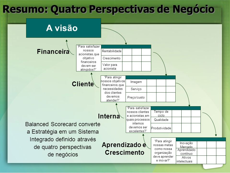 Resumo: Quatro Perspectivas de Negócio
