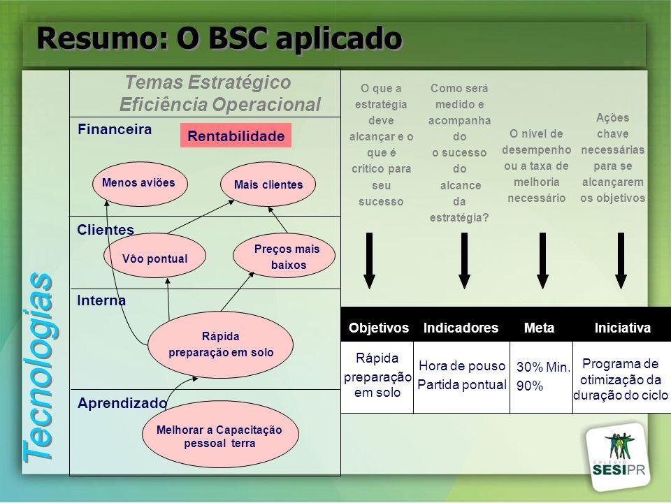 Temas Estratégico Eficiência Operacional