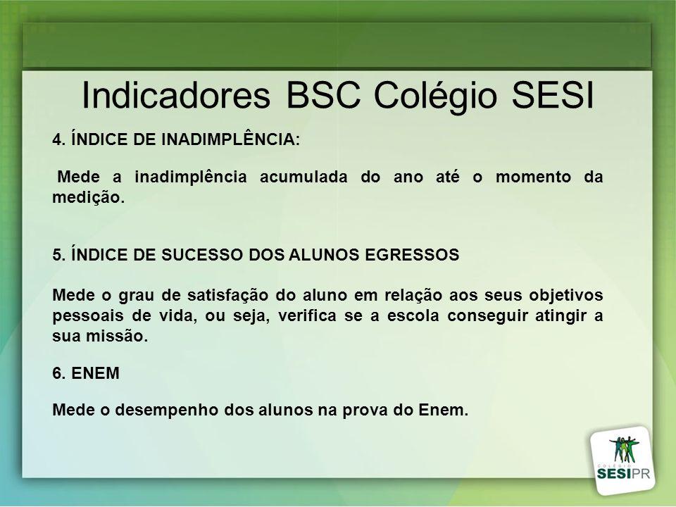 Indicadores BSC Colégio SESI