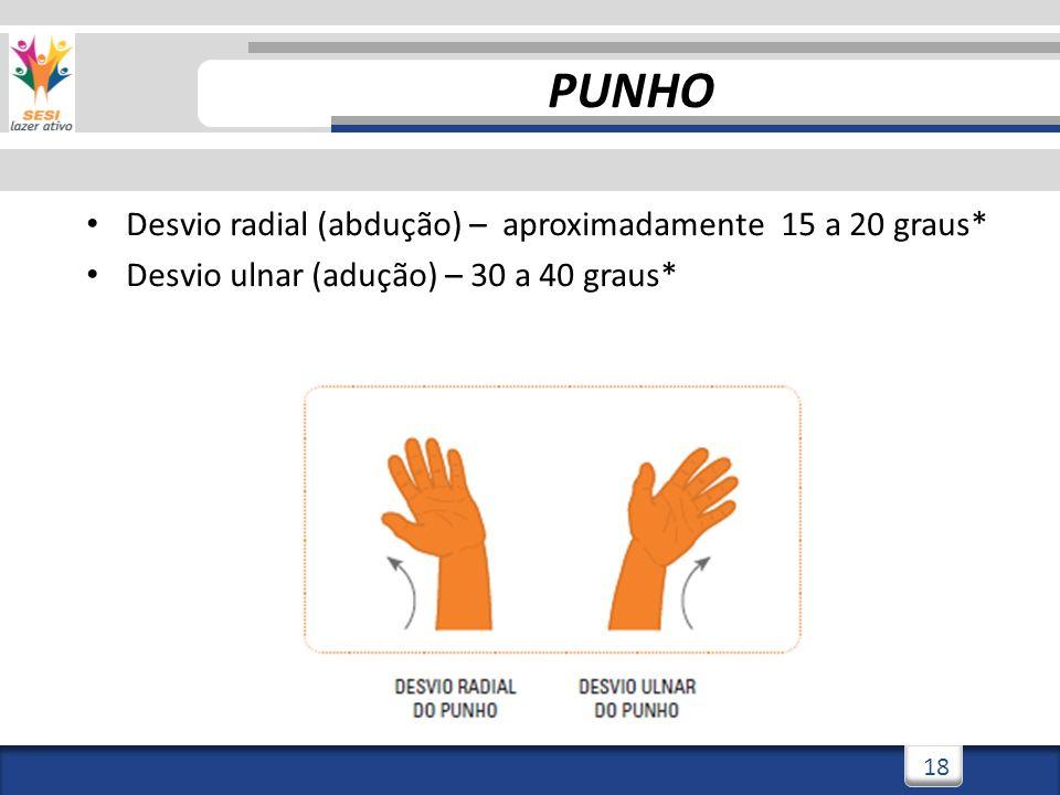 PUNHO Desvio radial (abdução) – aproximadamente 15 a 20 graus*
